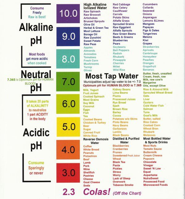 ph level chart for drinks: Cancer stopped ph food chart